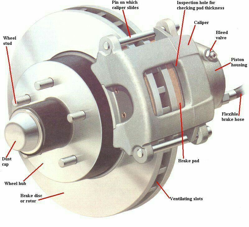 Disc Brake And Caliper Diagram