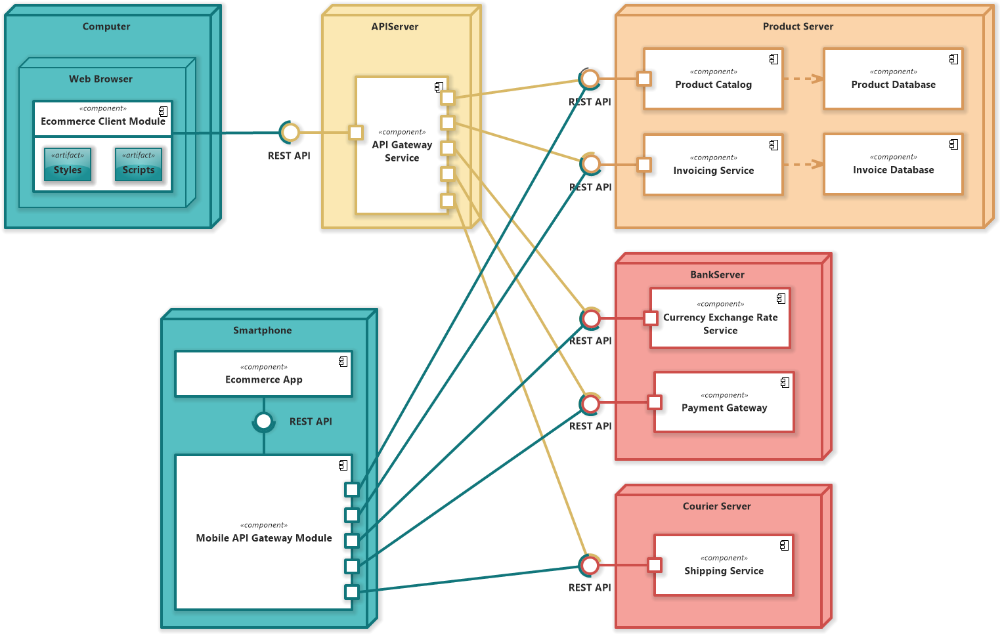 E Commerce Microservices Uml Deployment Diagram Software Ideas Modeler Commerce Ecommerce Deployment