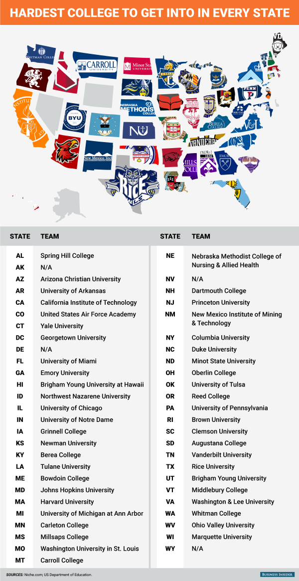 This graphic shows the hardest college to get into in every