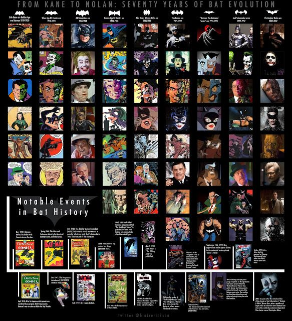 70 Years of Batman Evolution [Infographic] ~ The Geek Twins