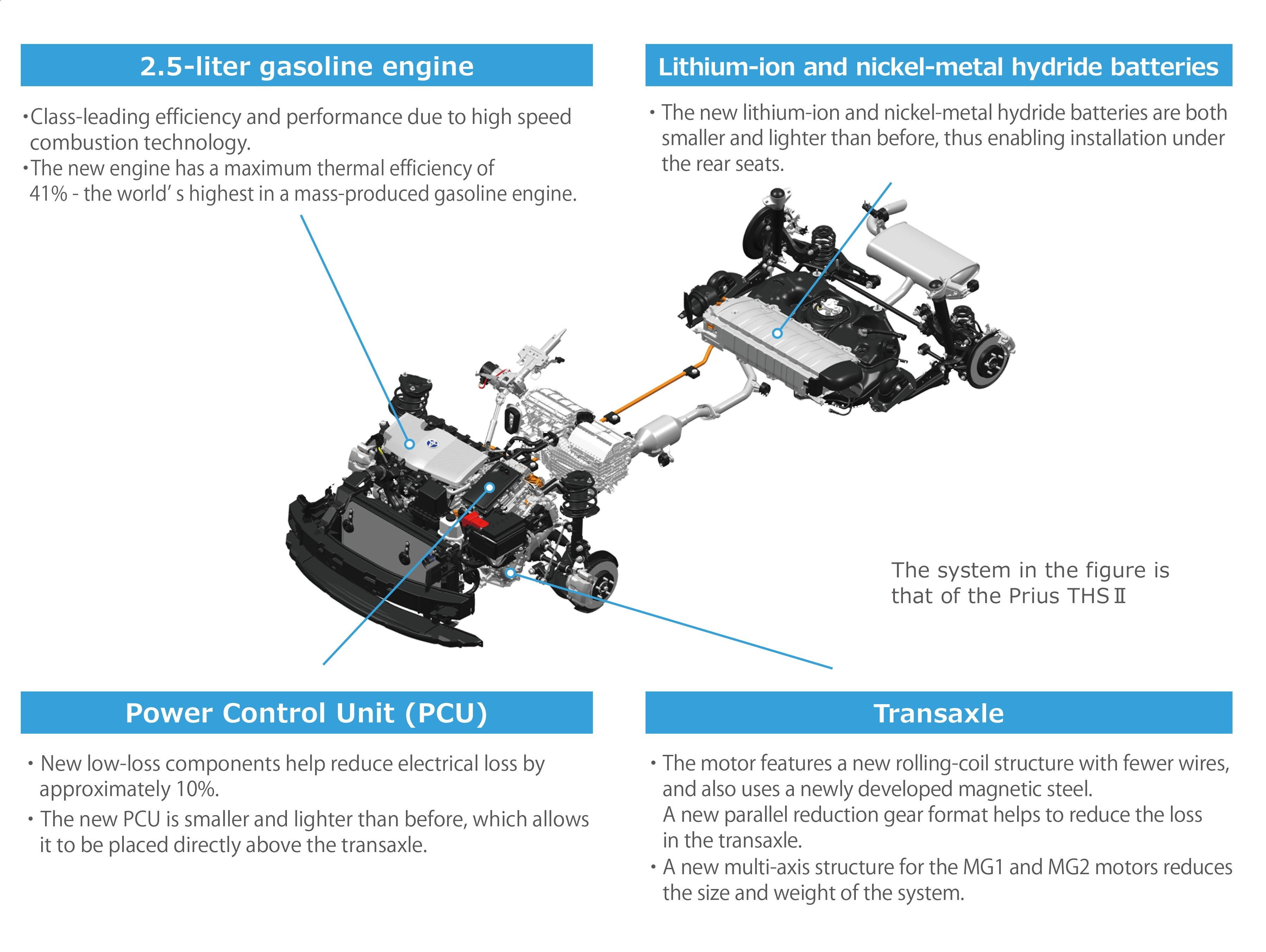Prius Engine Diagram Toyota Hybrid Prius Toyota Prius Prime