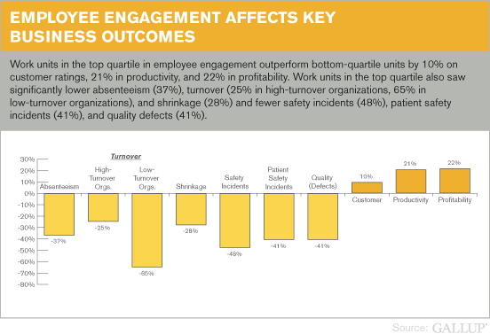 Employee Engagement Affects Key Business Outcomes From HttpWww