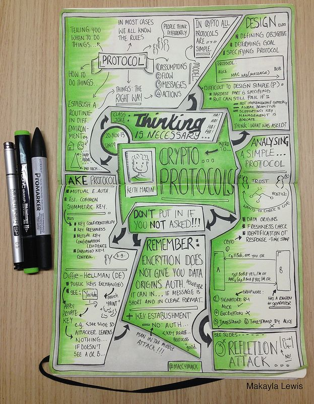 """Sketchnotes from """"Introduction to Cryptography & Security"""