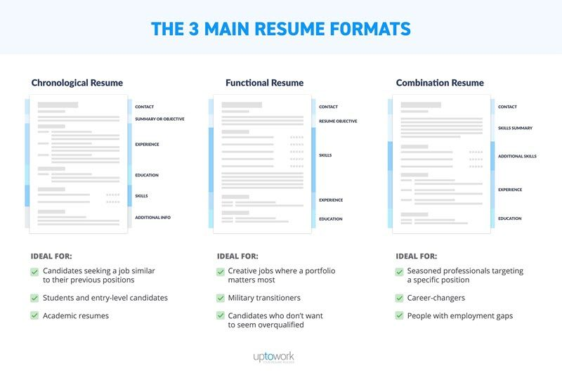 How to Optimize Your Marketing Resume Like an SEO Pro What\u0027s up