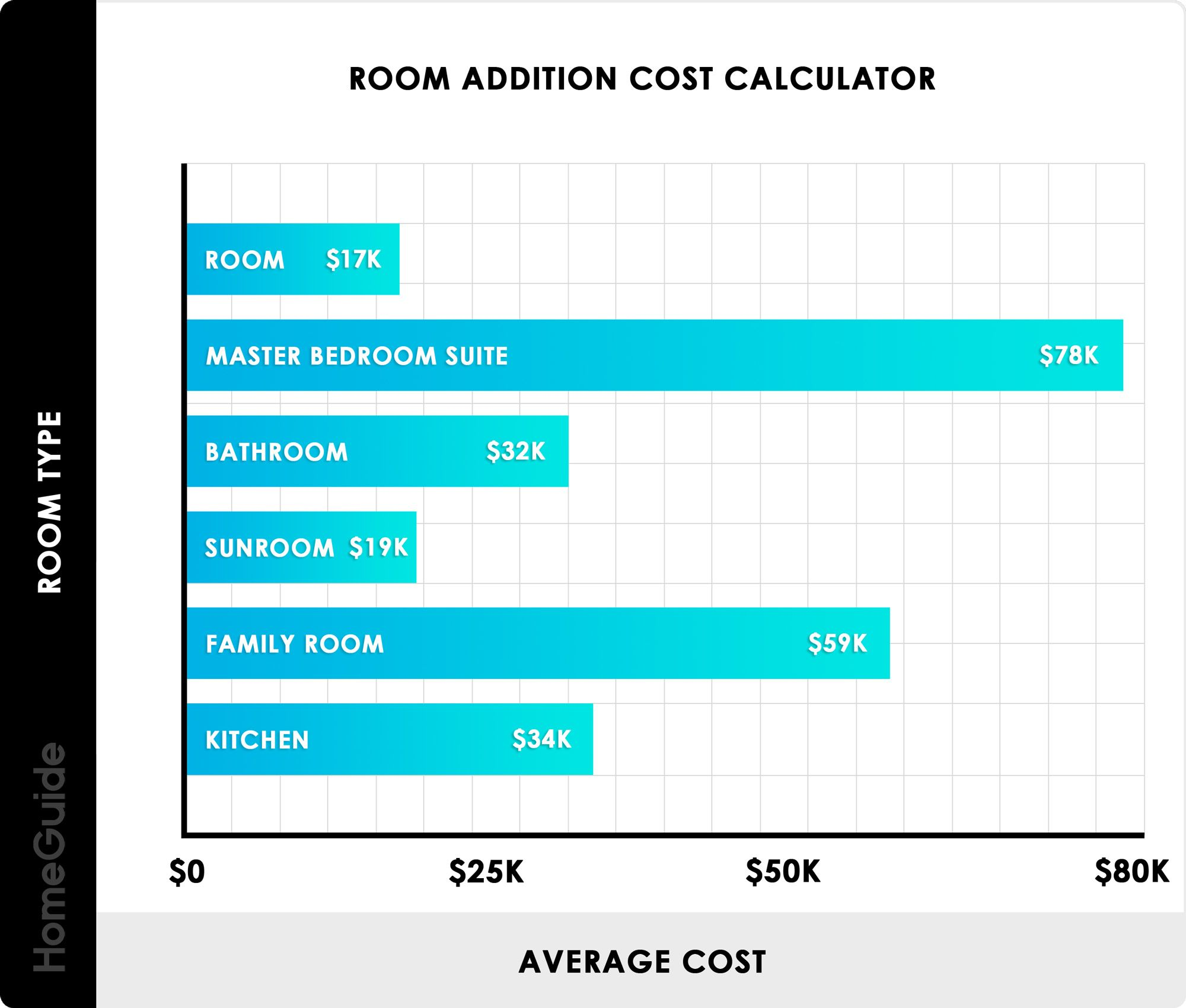Room Addition Cost Calculator Chart Bedroom Addition Room Addition Plans Home Addition Cost How much does room addition cost