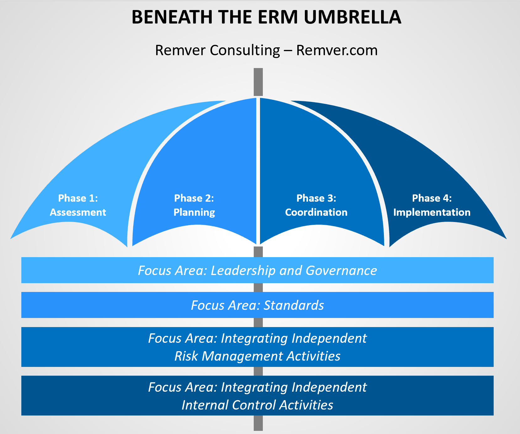 Beneath the ERM in 2020 Business continuity, Consulting