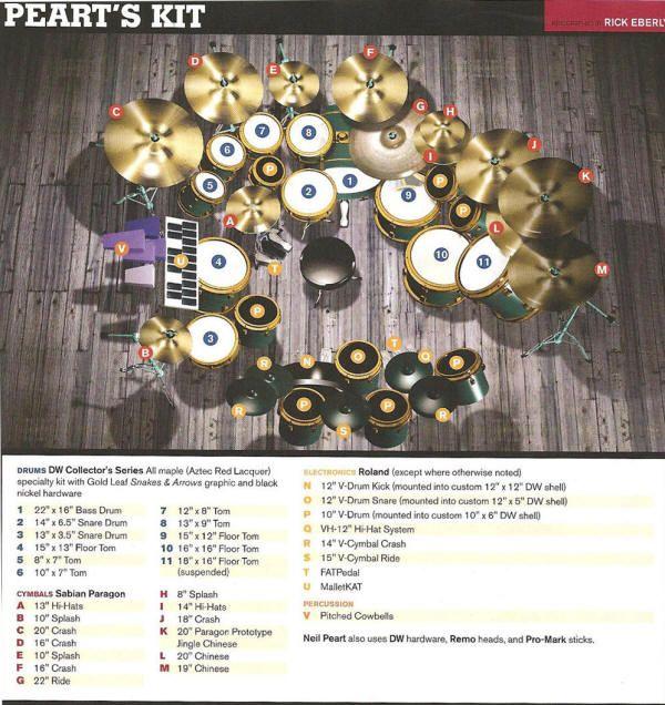 Neil Peart Drum Set Neil Peart Drum Kit Music In 2019