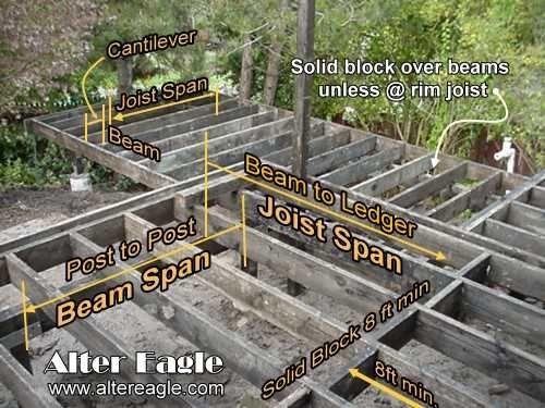 Deck joist size - deck joist span tables by Alter Eagle