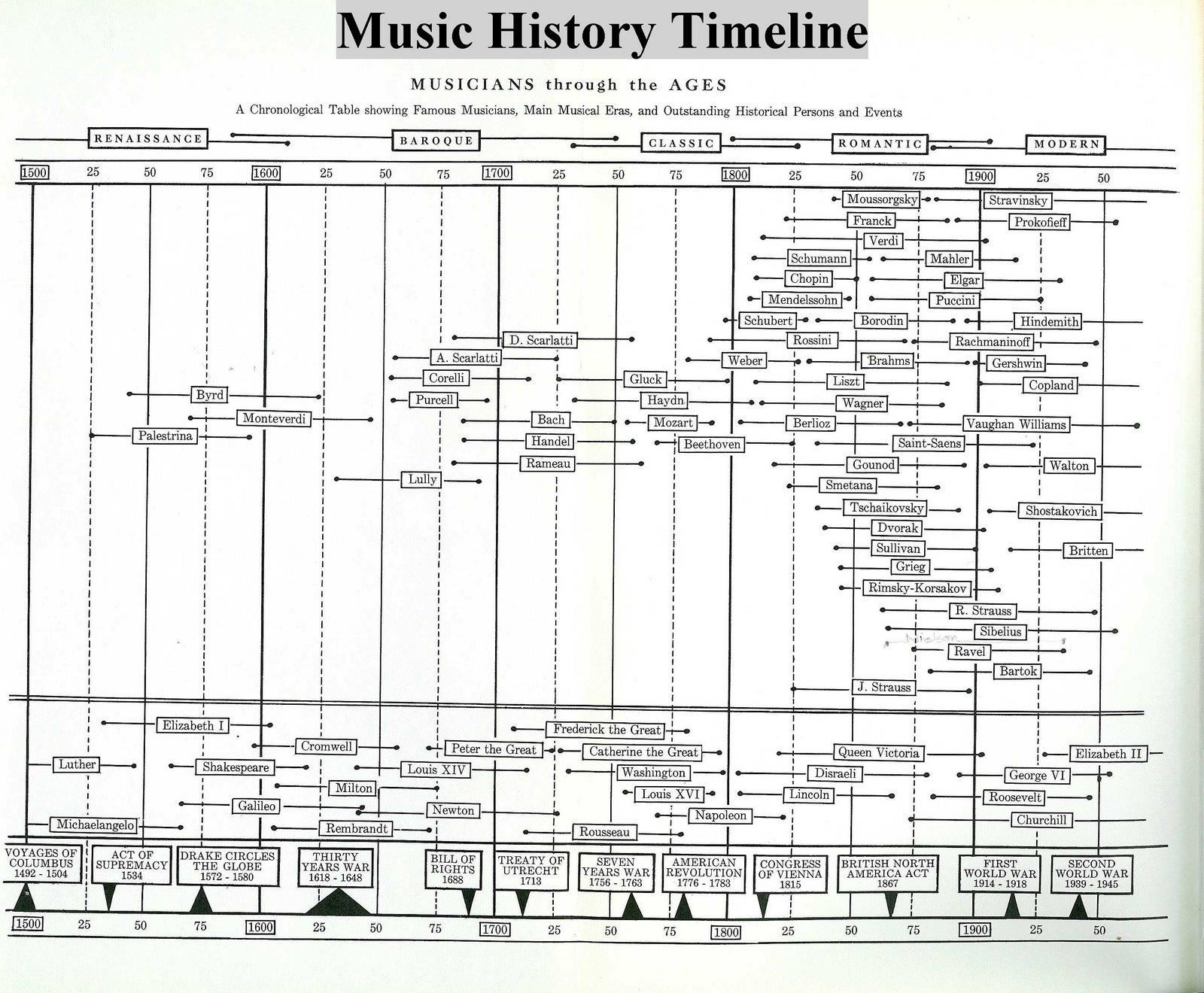 history of classical music Music history retrieved  paralleled the basic european style periods from the baroque to the classical,  helmut kallmann, a history of music in canada 1534.