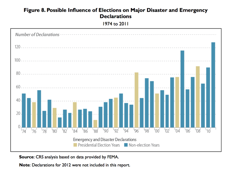 Pin On Natural Disasters