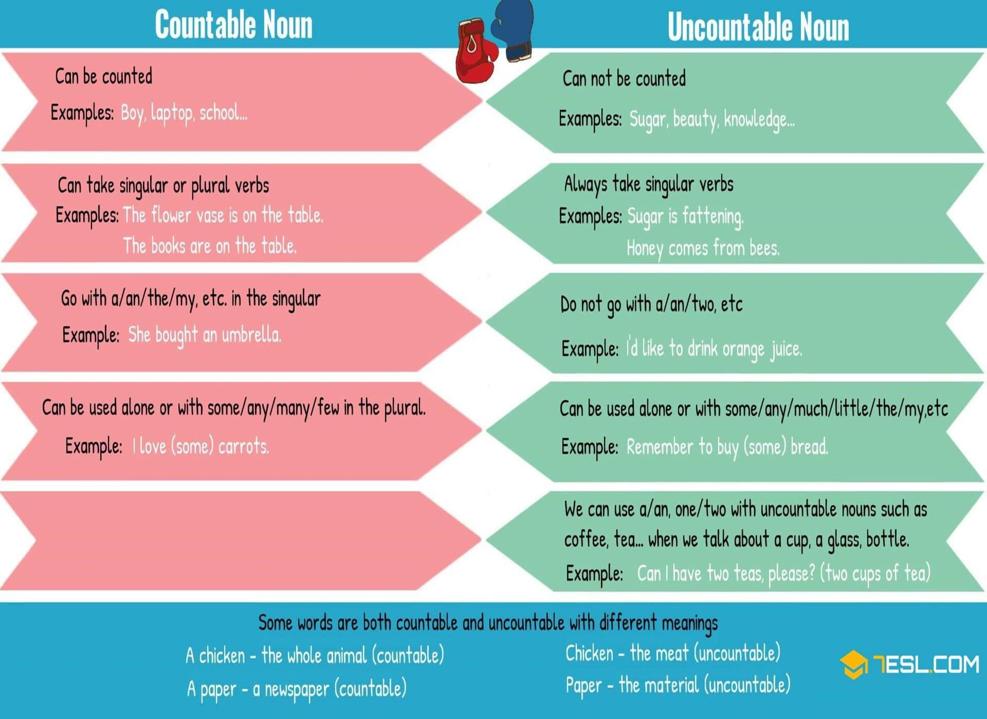 Countable And Uncountable Nouns Useful Rules Amp Examples