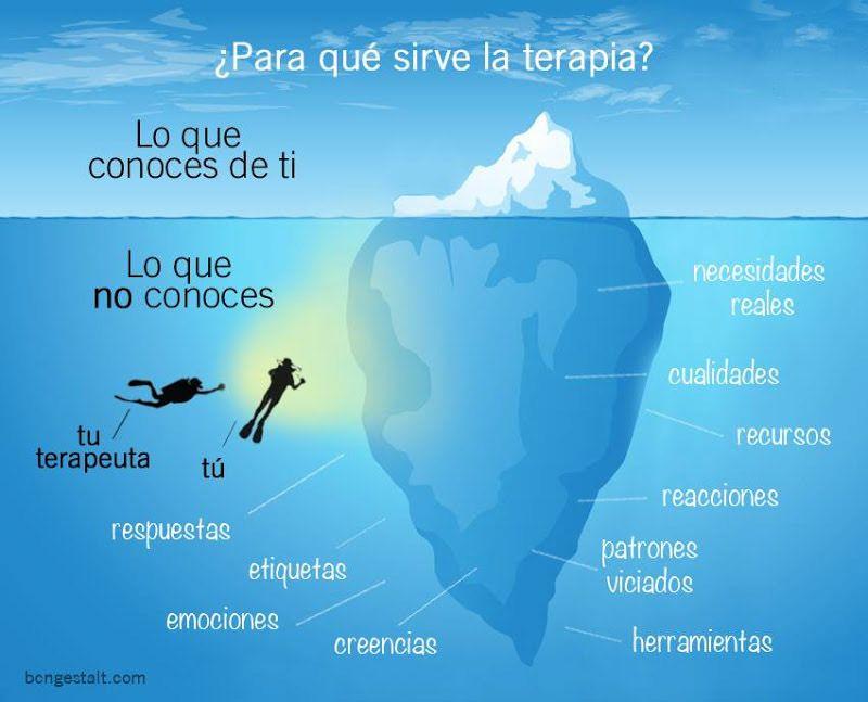 ... ... ¿PARA QUÉ SIRVE LA TERAPIA?. http://laurapont.com/es/imagen-vale-mas-que-mil-palabras/ http://bcngestalt.com/2014/07/16/diferencias-entre-gestalt-y-otros-enfoques-terapeuticos/