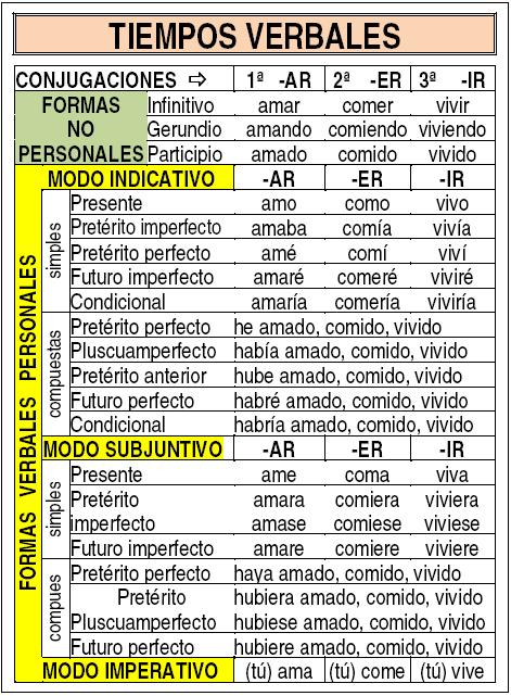 Tabla resumen con los tiempos verbales | Verbos en espanol ...