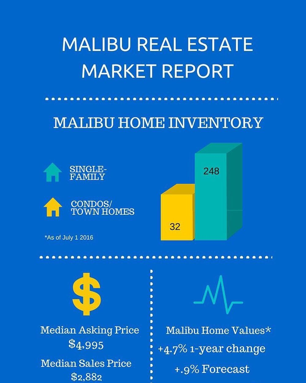 Malibu Real Estate Market Report Week Ending July 1 On