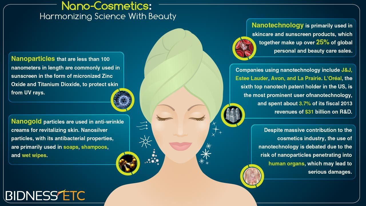 Nanotechnology enables enhanced cosmetics results by