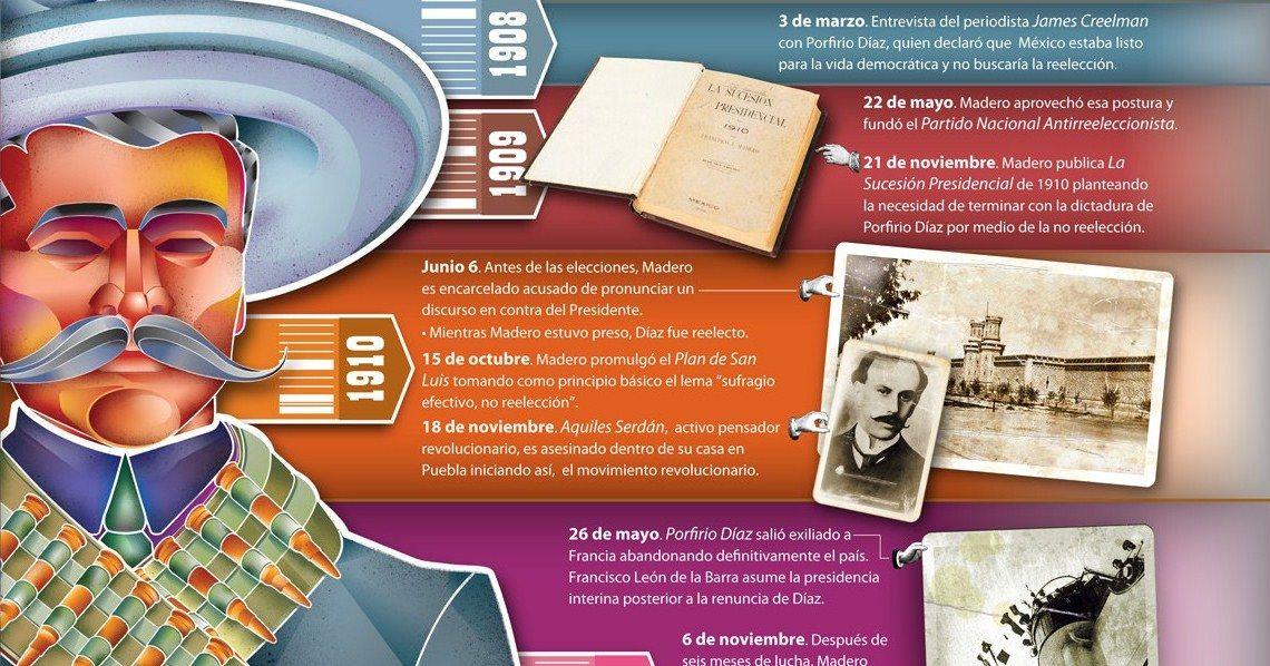 Infografía De La Revolución Mexicana David Austria Revolución Mexicana Revolucion Mexicana 1910 Revolucion
