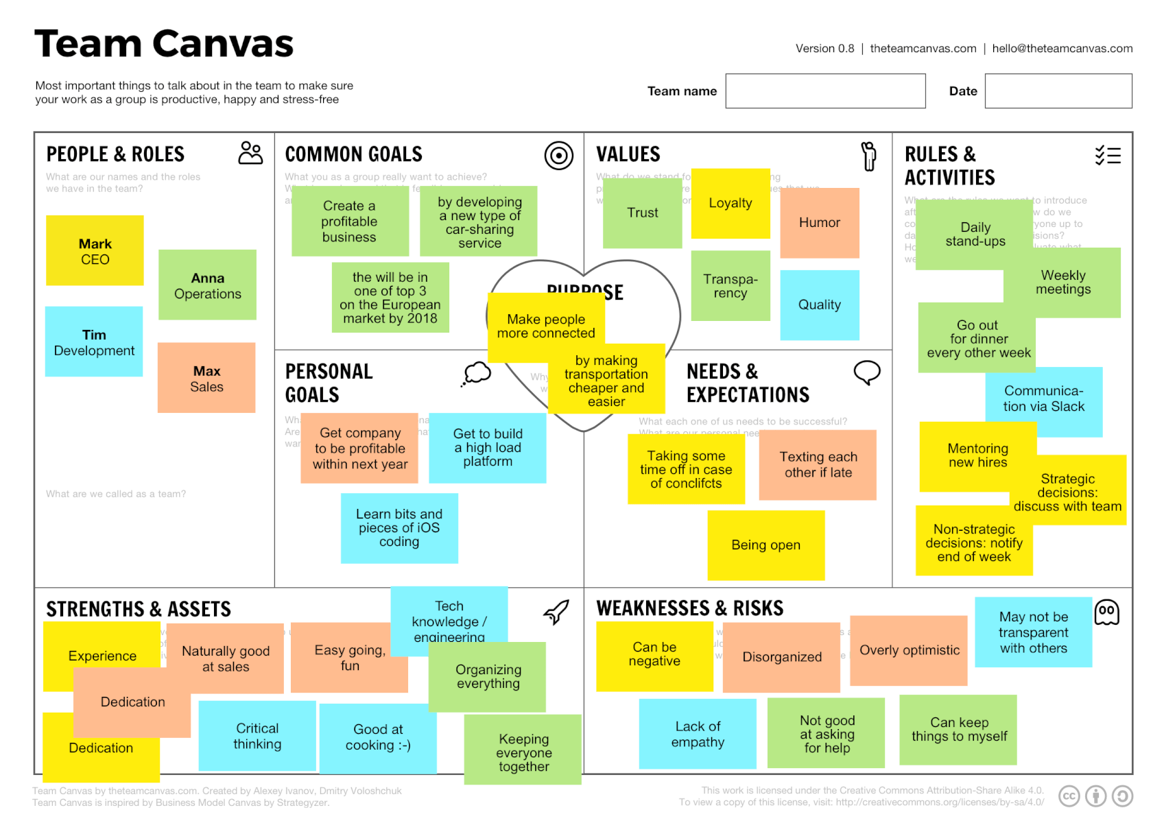 teamcanvasexample Management de projet, Business model