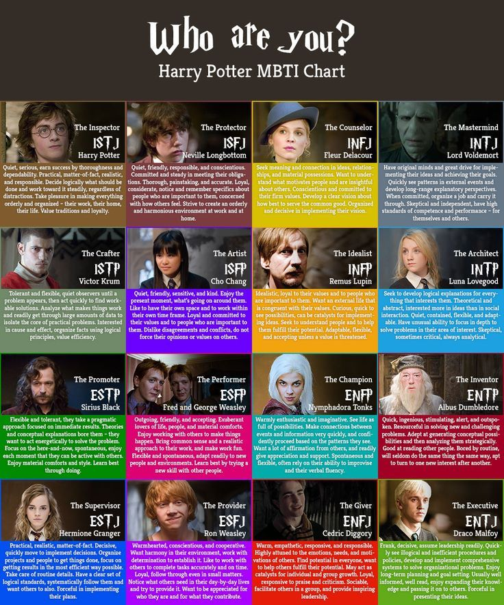 Harry Potter Myers briggs Harry potter characters, Harry