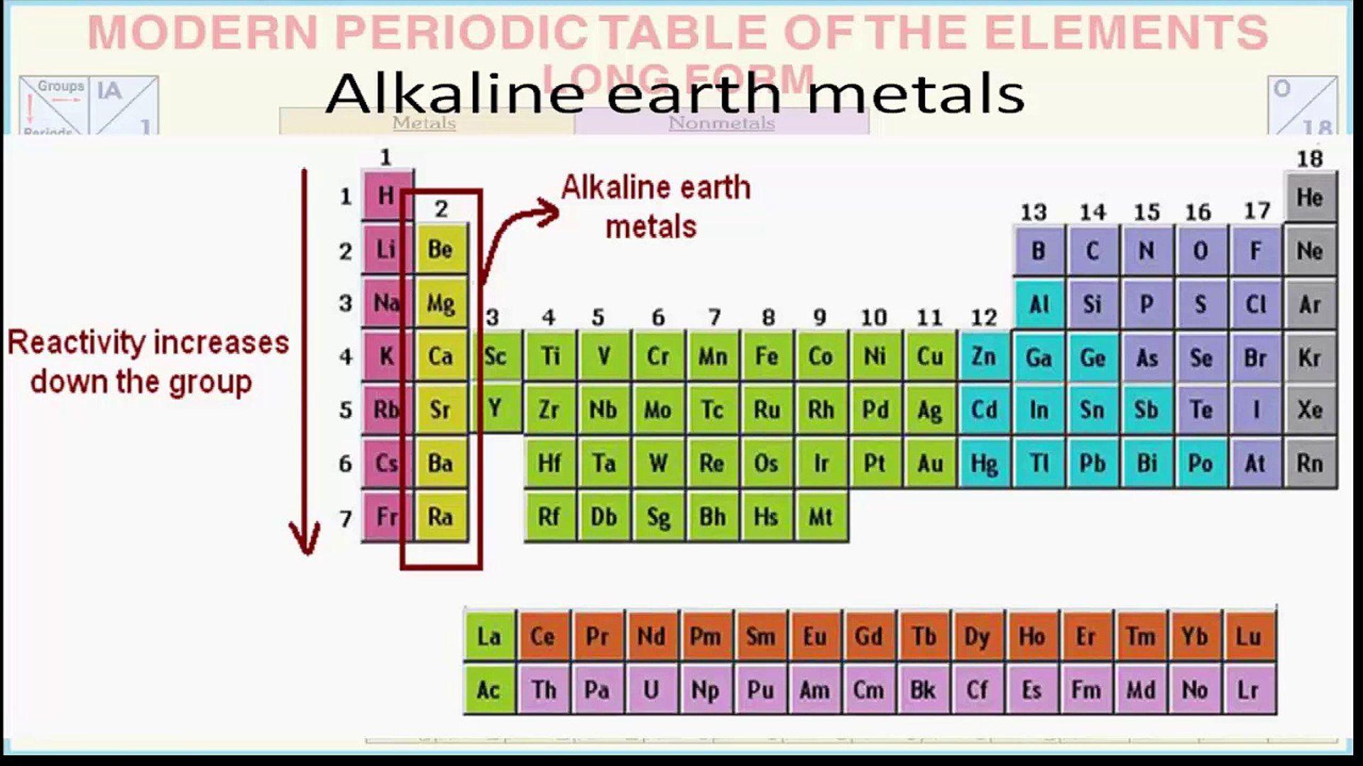 Alkali Metal In The Periodic Table
