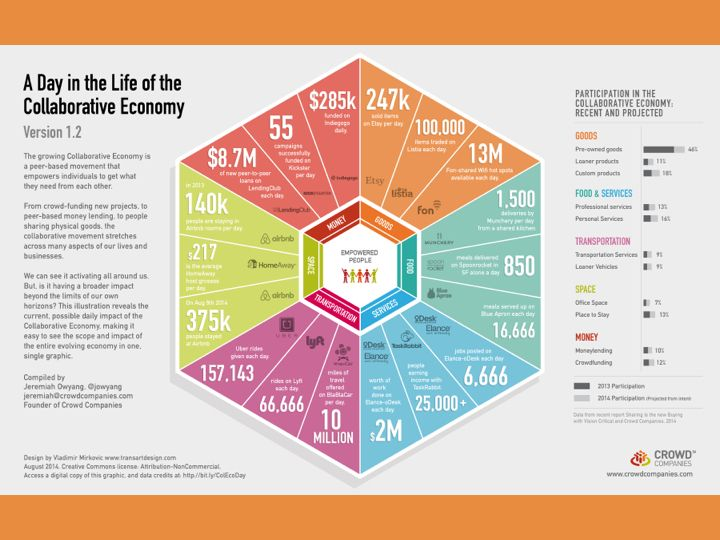 Collaborative Economy -- A Day in the Life