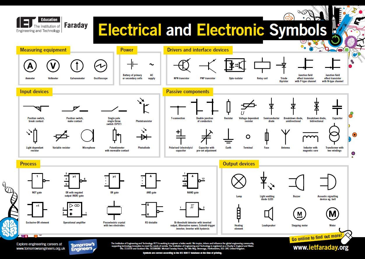 Secondary STEM poster about electrical and electronic