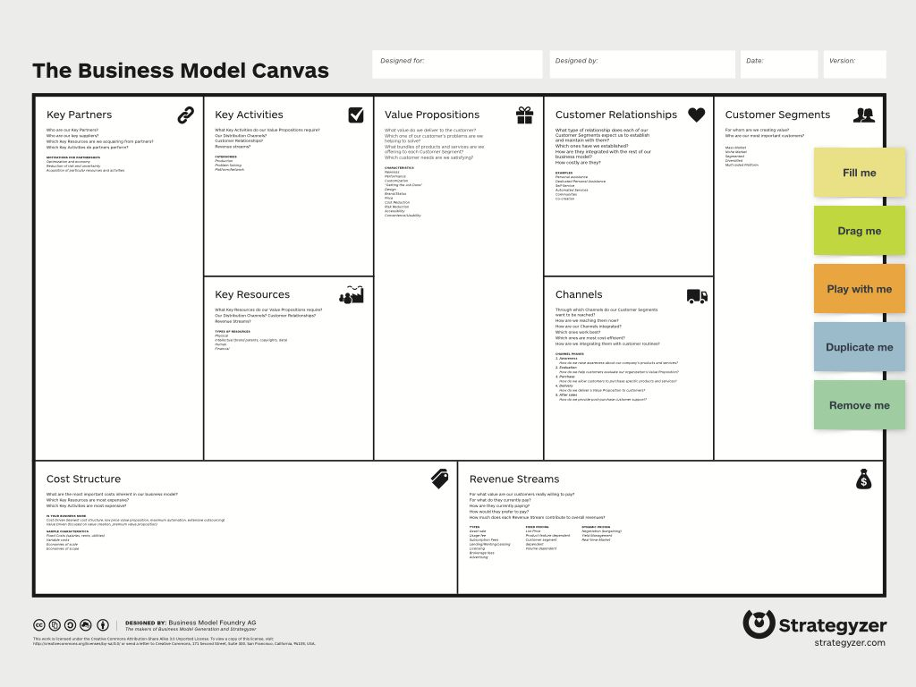 The Interesting Business Model Canvas Template Template Business Pertaining To Business Model C Business Model Template Business Model Canvas Business Canvas