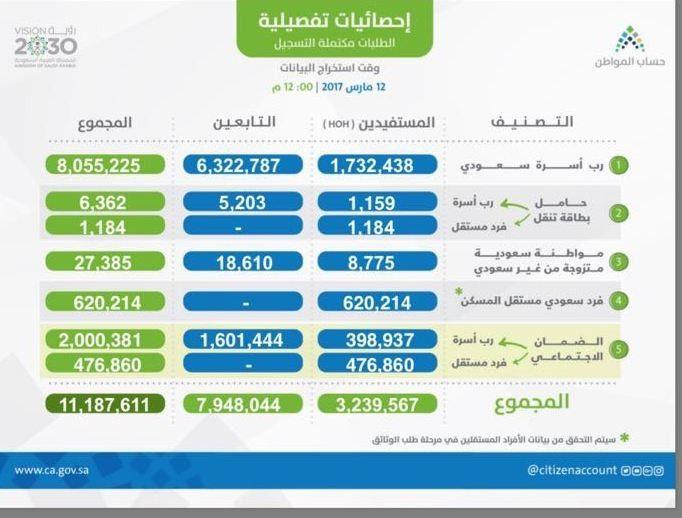 اخر اخبار برنامج حساب المواطن السعودي 1438 آخر إحصائية مفصلة عن طريقة توزيع الدعم النقدي في حساب المواطن حساب المواطن السعودي Public Ios Messenger