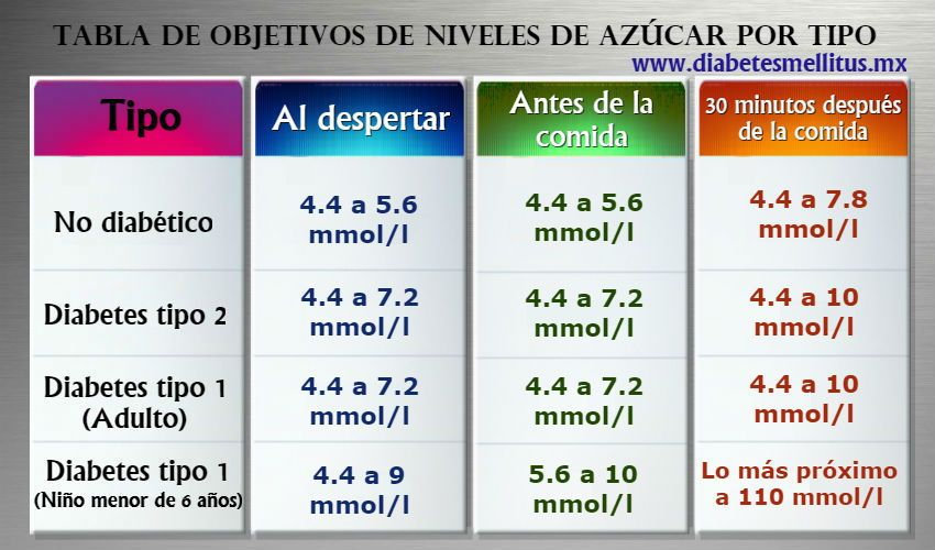 niveles normales de glucosa diabetes