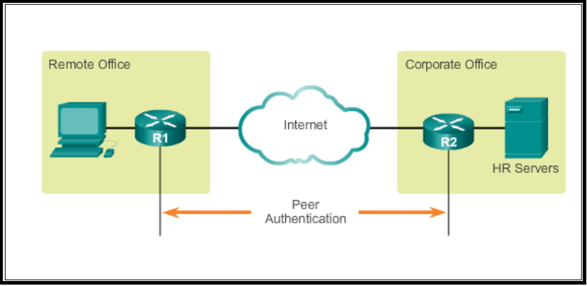 How To Configure Site To Site Vpn On Cisco Asa