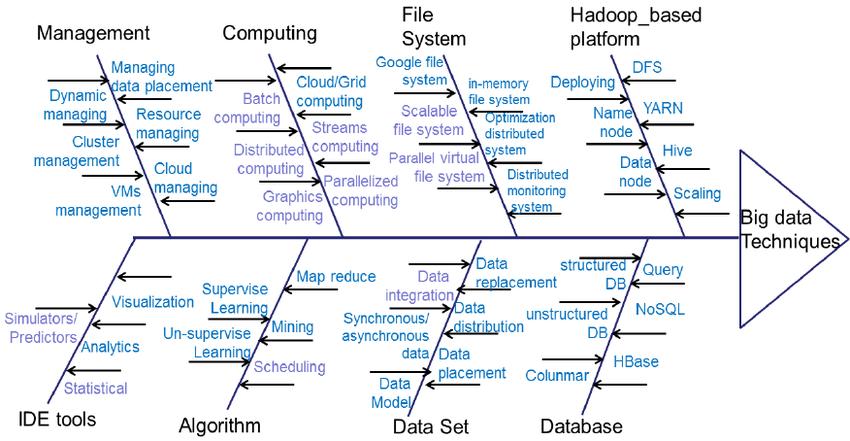 Download Scientific Diagram Fishbone Diagram Of Big Data Techniques From Publication Field Study Of Pat Big Data Technologies Big Data Big Data Applications