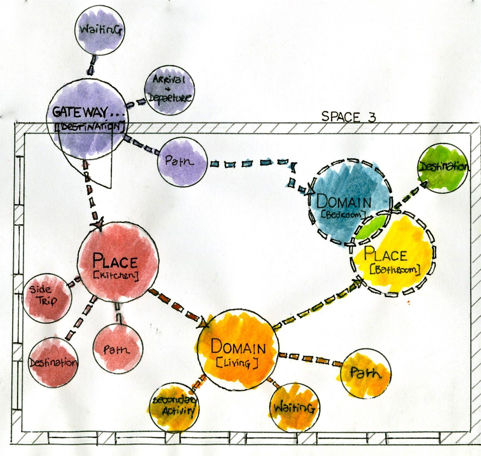 Interior Design Diagrams