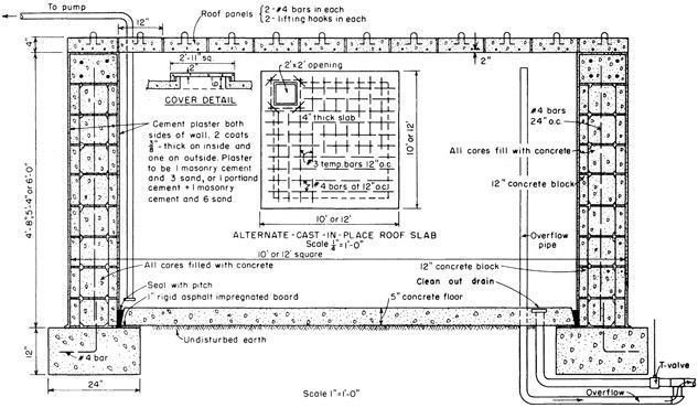 Diagram for a below ground concrete block water cistern for Cistern plans