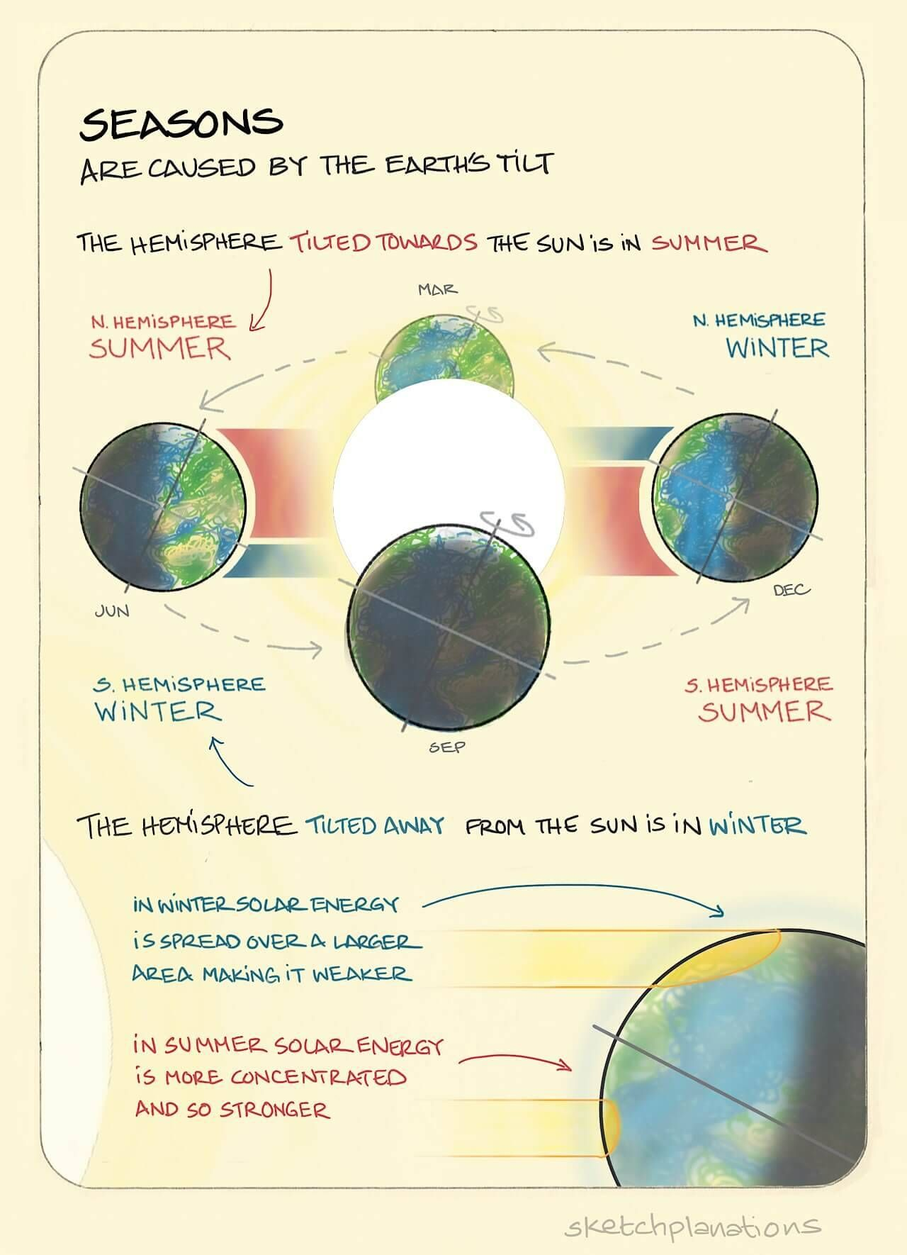 Seasons Are caused by the Earth's tilt. As the Earth goes ...