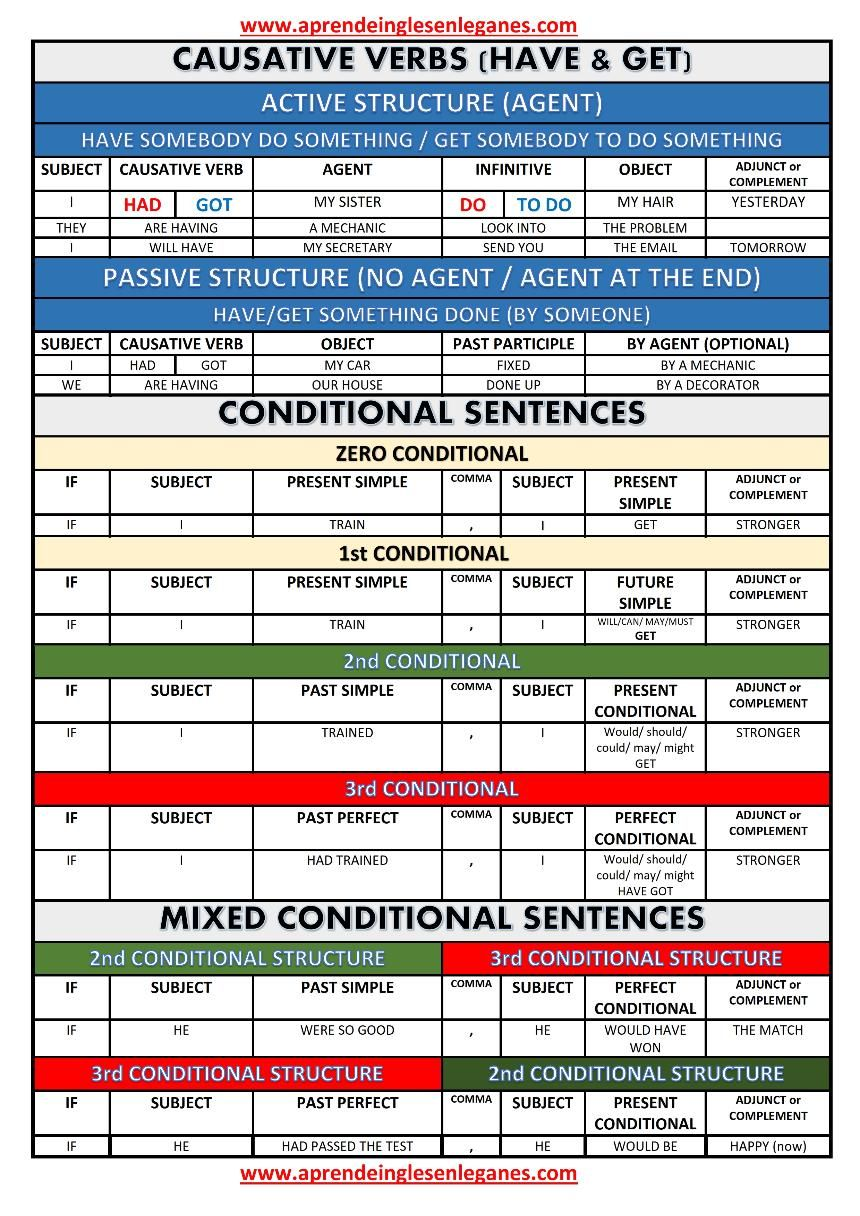 Causative verbs table conditional sentences fce english cae cpe grammar also rh pinterest