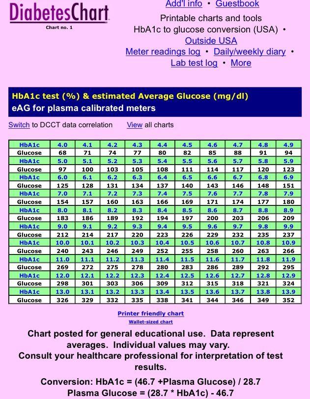 Printable A1c Chart : printable, chart, Hemoglobin, Chart, Www.diabeteschart.org/bloodsugarchart.html., Hemoglobin…, Nutrition, Chart,, Cards