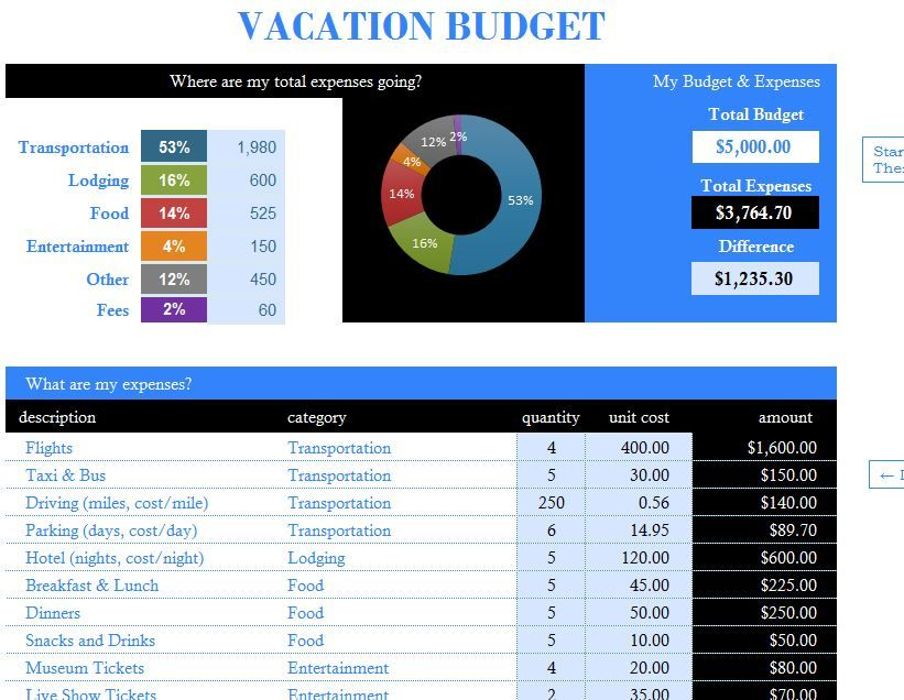 If You Love Taking A Vacation But Hate The Bill That Comes At The - Vacation budget template