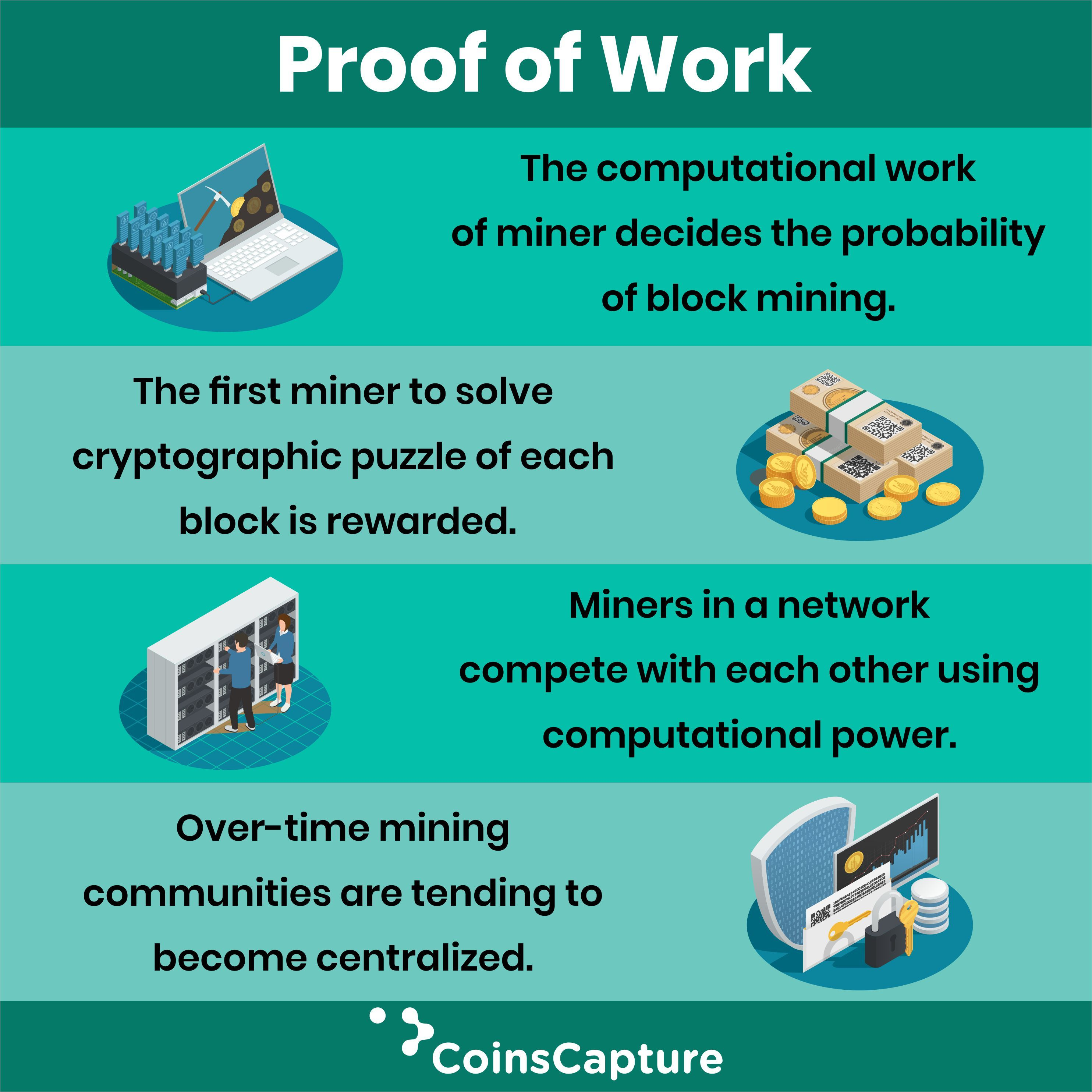 How Does Proof Of Work Works In 2021 Blockchain Bitcoin Business Blockchain Technology