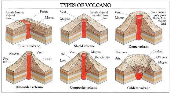 types of volcano diagram | what is a volcano | volcanoes kids ...
