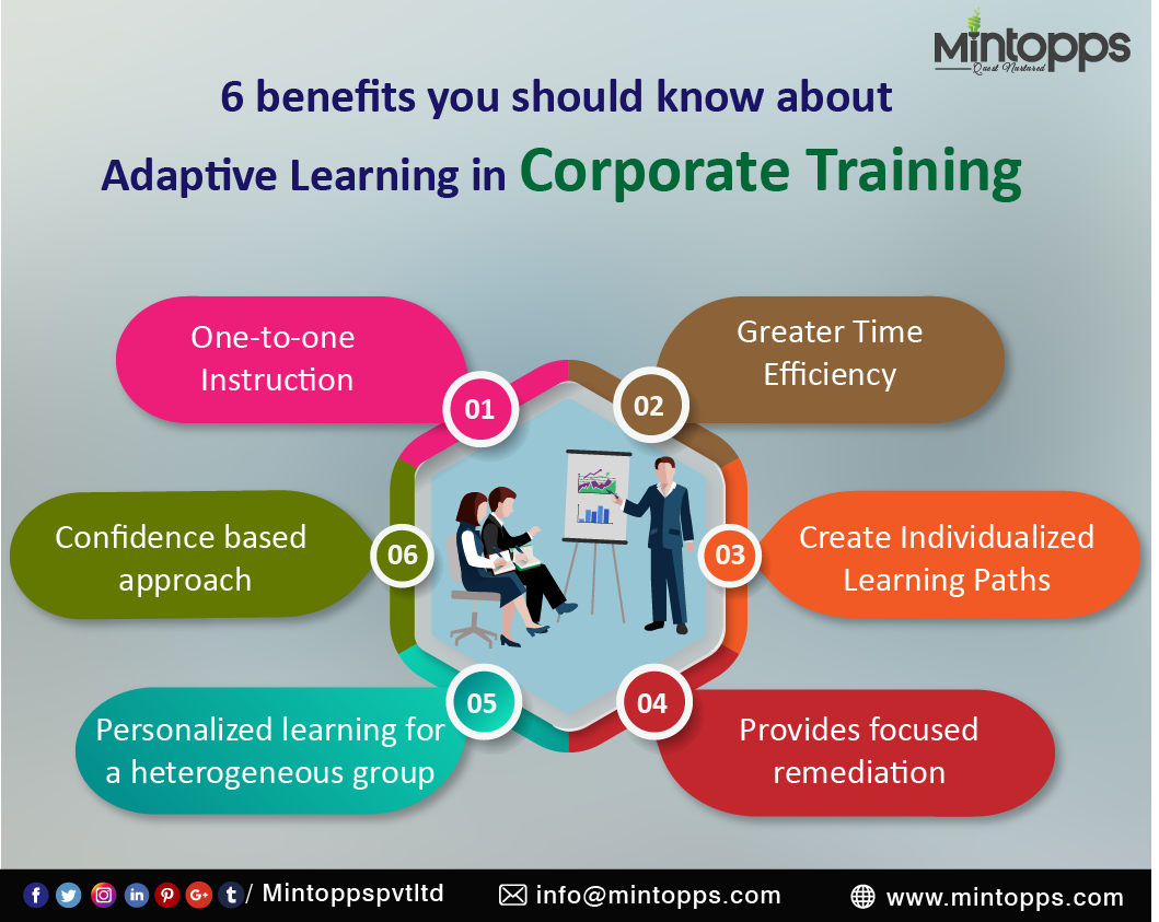 6 Benefits You Should Know About Adaptive Learning In Corporate Training Www Mintopps Com Corporate Training Digital Marketing Solutions Personalized Learning