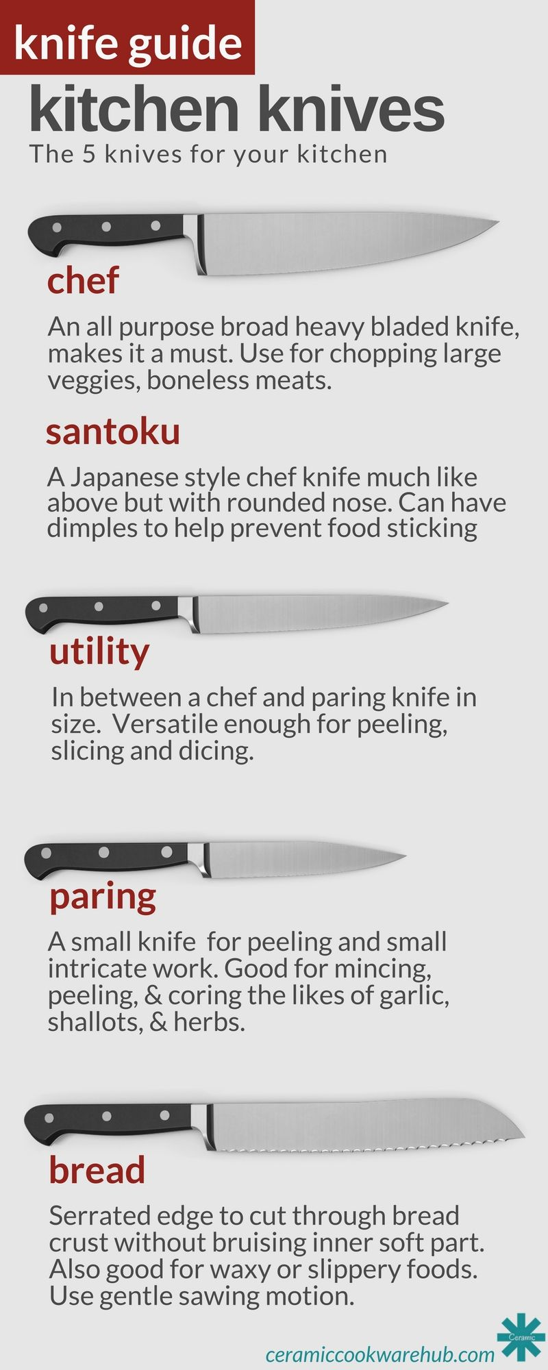 Best Ceramic Knife Set For Kitchen Buying Guide 2021 Kitchen Knives Knife Guide Ceramic Knife