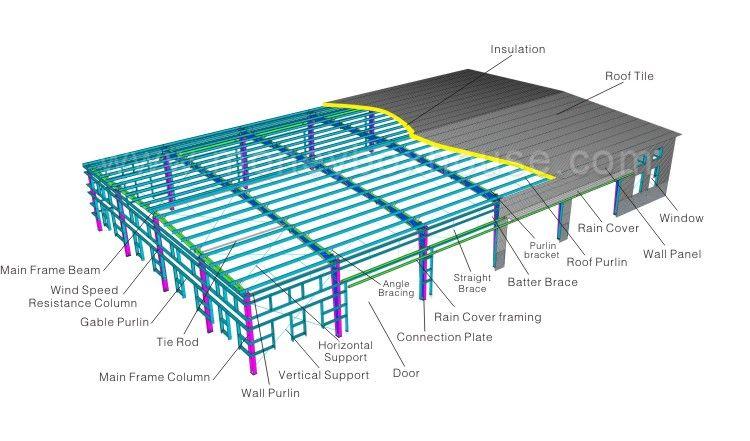 Steel Structure Fish Farm Steel Structure Cauf,Steel