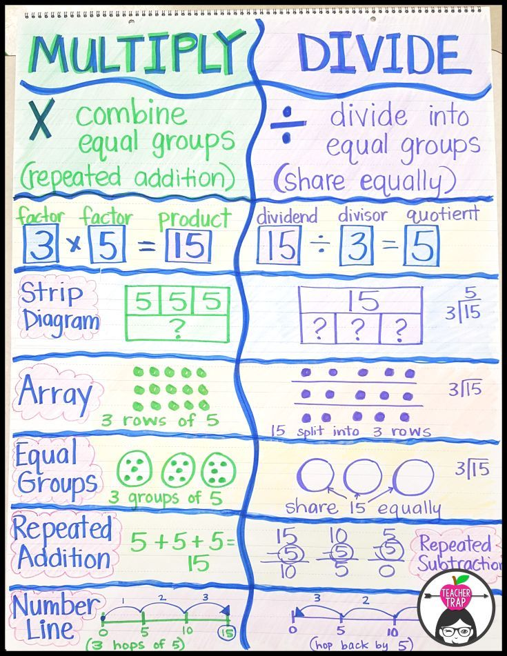 Multiplication Madness Anchor charts, Multiplication and Chart - affinity diagram template