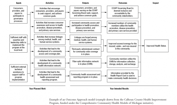 Logic Model Example | Public Health | Pinterest | Program evaluation