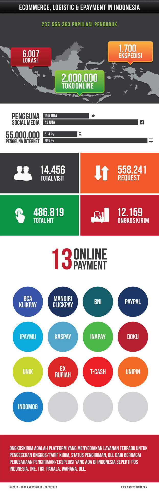 Logistic and ePayment in Indonesia (Infographic