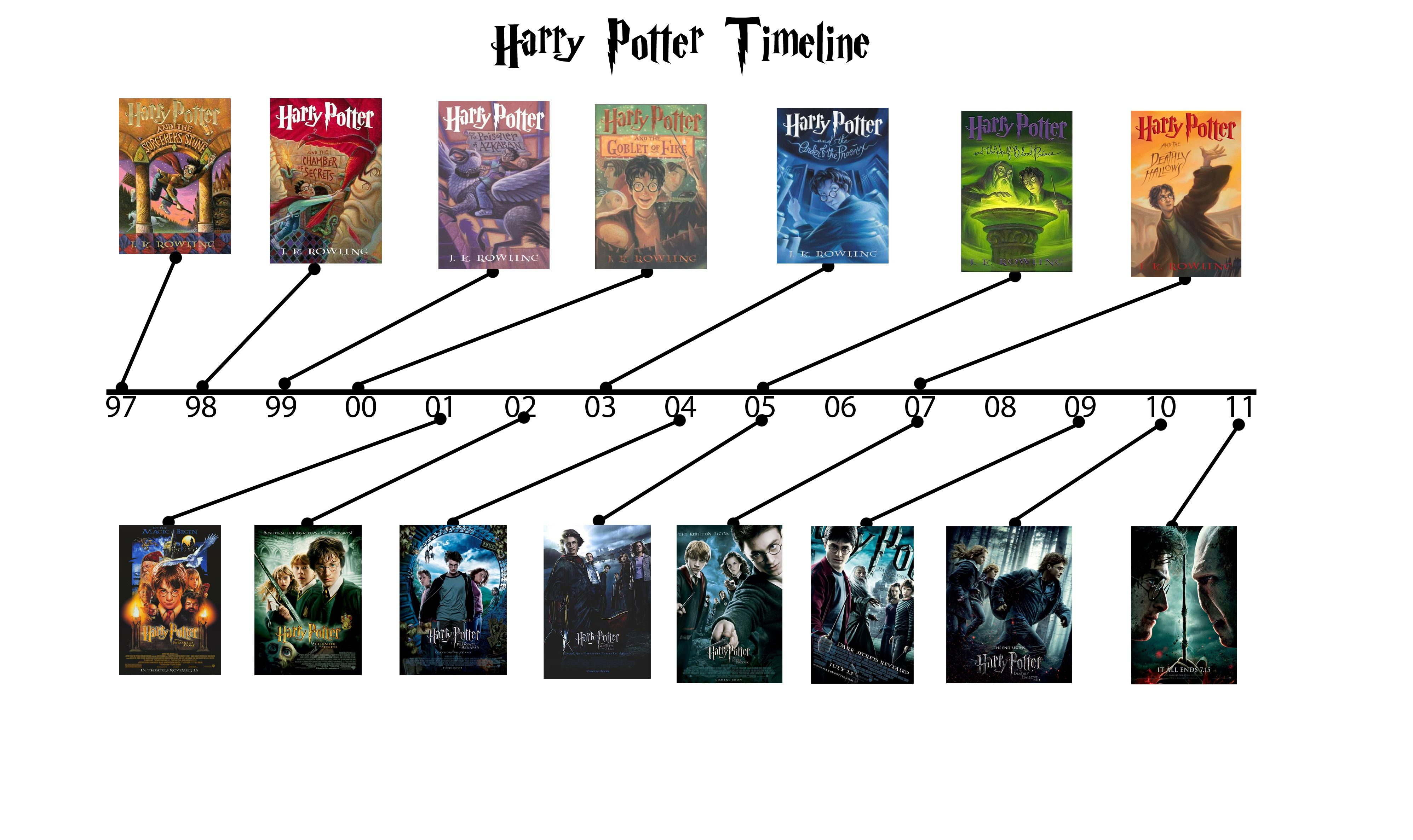 Harry Potter Harry Potter Timeline Harry Potter Books First Harry Potter Movie
