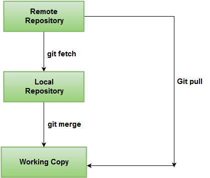 What is the difference between 'git pull' and 'git fetch