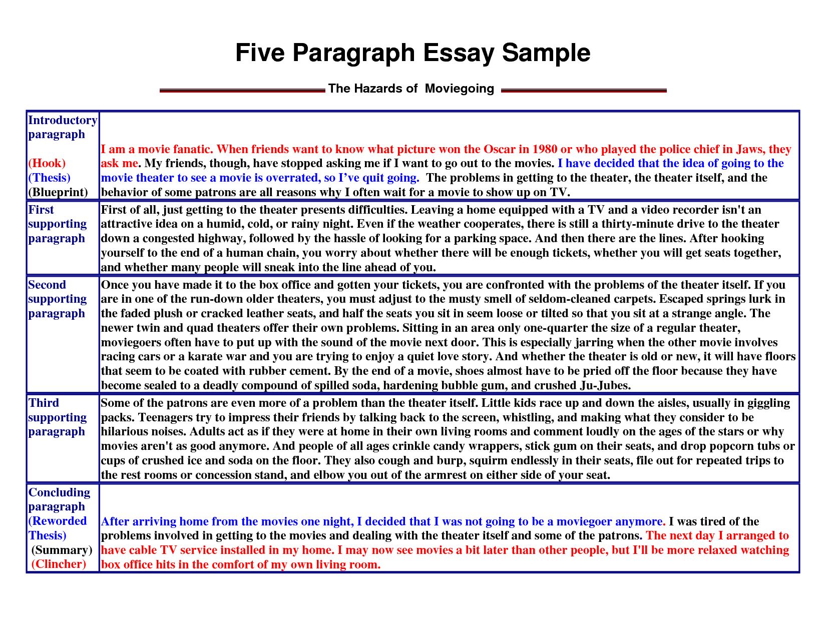 education in future essay writing pdf
