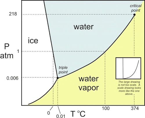 Pressure temperature chart for water phase change also science rh pinterest