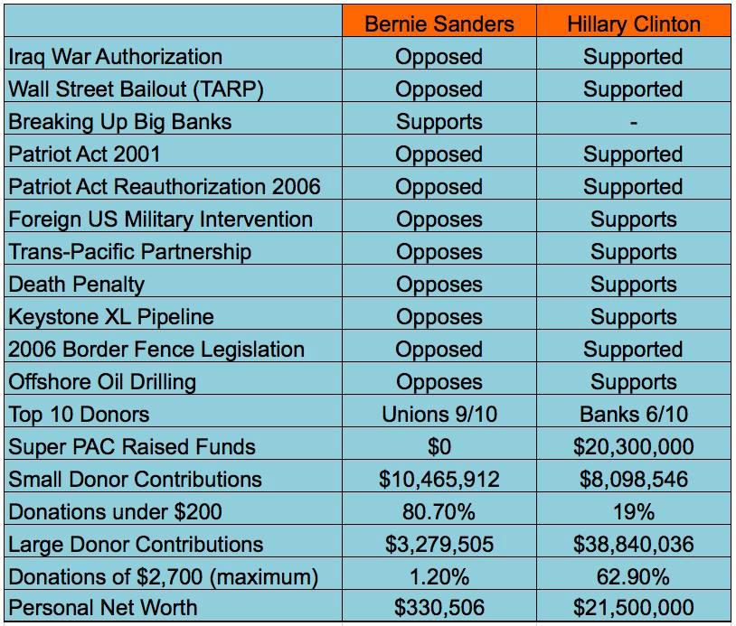 Sanders Versus Clinton