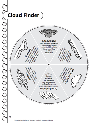 Download this template for making a cloud finder #spring ...